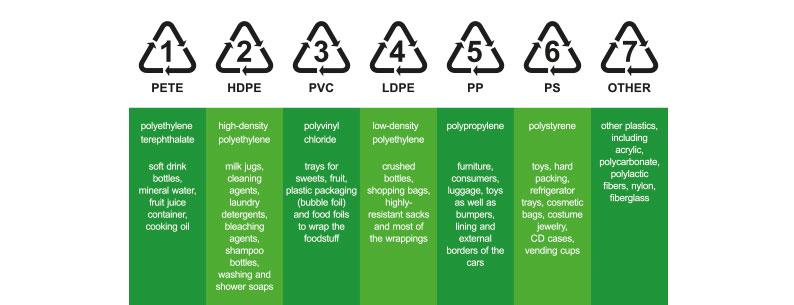 Le diverse tipologie di plastica