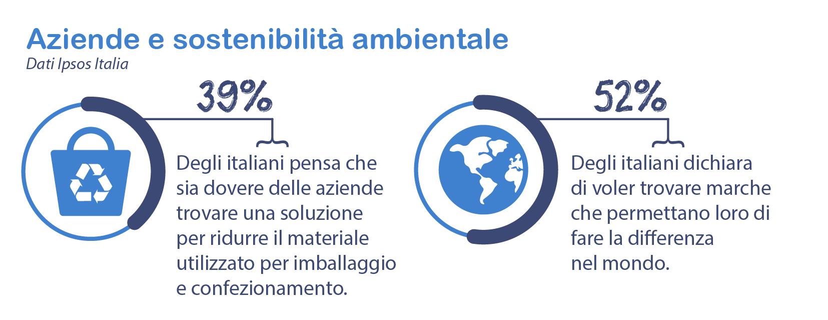 I dati sulla plastica in Italia